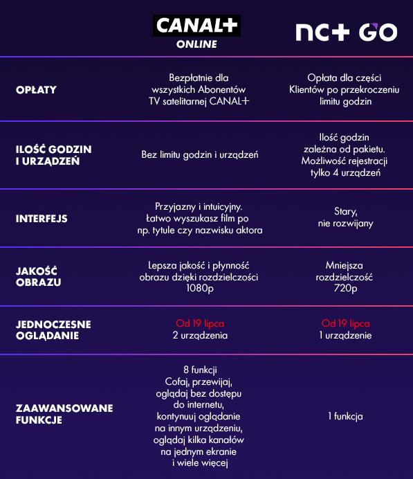 Canal+ online i nc+ GO - porównanie
